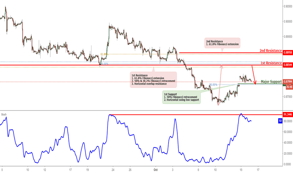 EURGBP: EURGBP Approaching Resistance, Potential Reversal