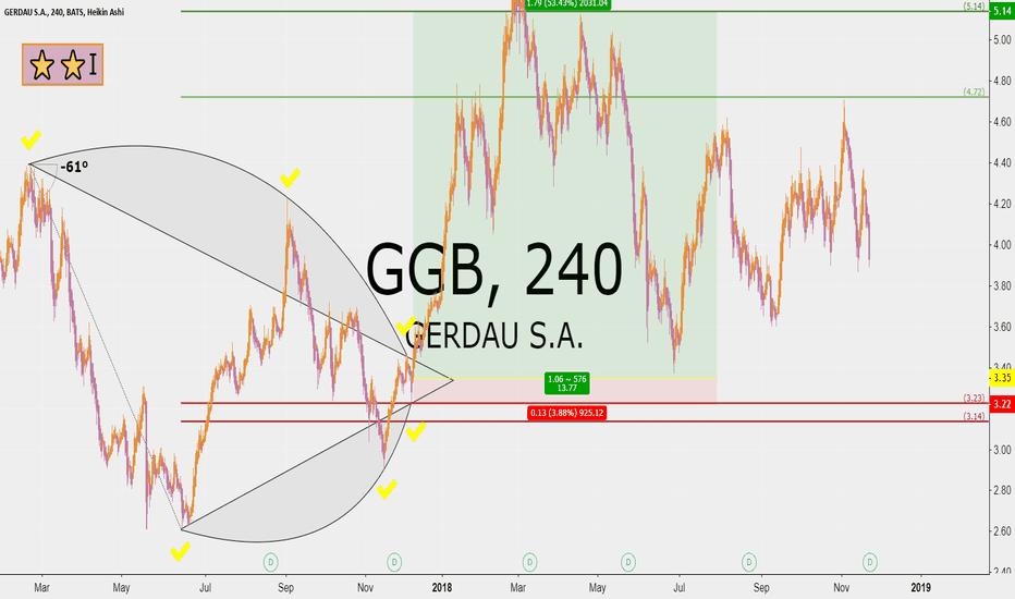 GGB: Gerdau 13 RRR recent upside