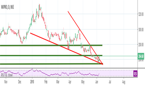 WIPRO: Wipro Looking strong - T1:280 T2 :295