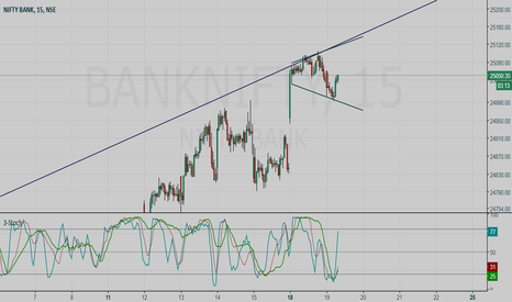 BANKNIFTY: BANKNIFTY BUY setup: Hunt with tRex
