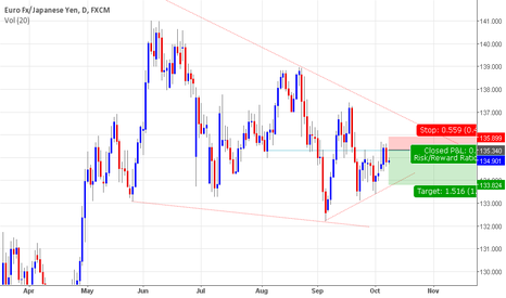 EURJPY: EUR/JPY - Potential Short - Daily