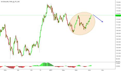 USDJPY: Поворотный момент для японской йены