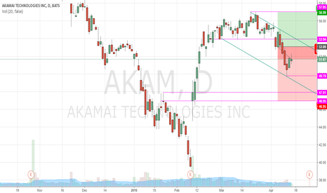 AKAM: AKAM PUT 11.57% (NOW)