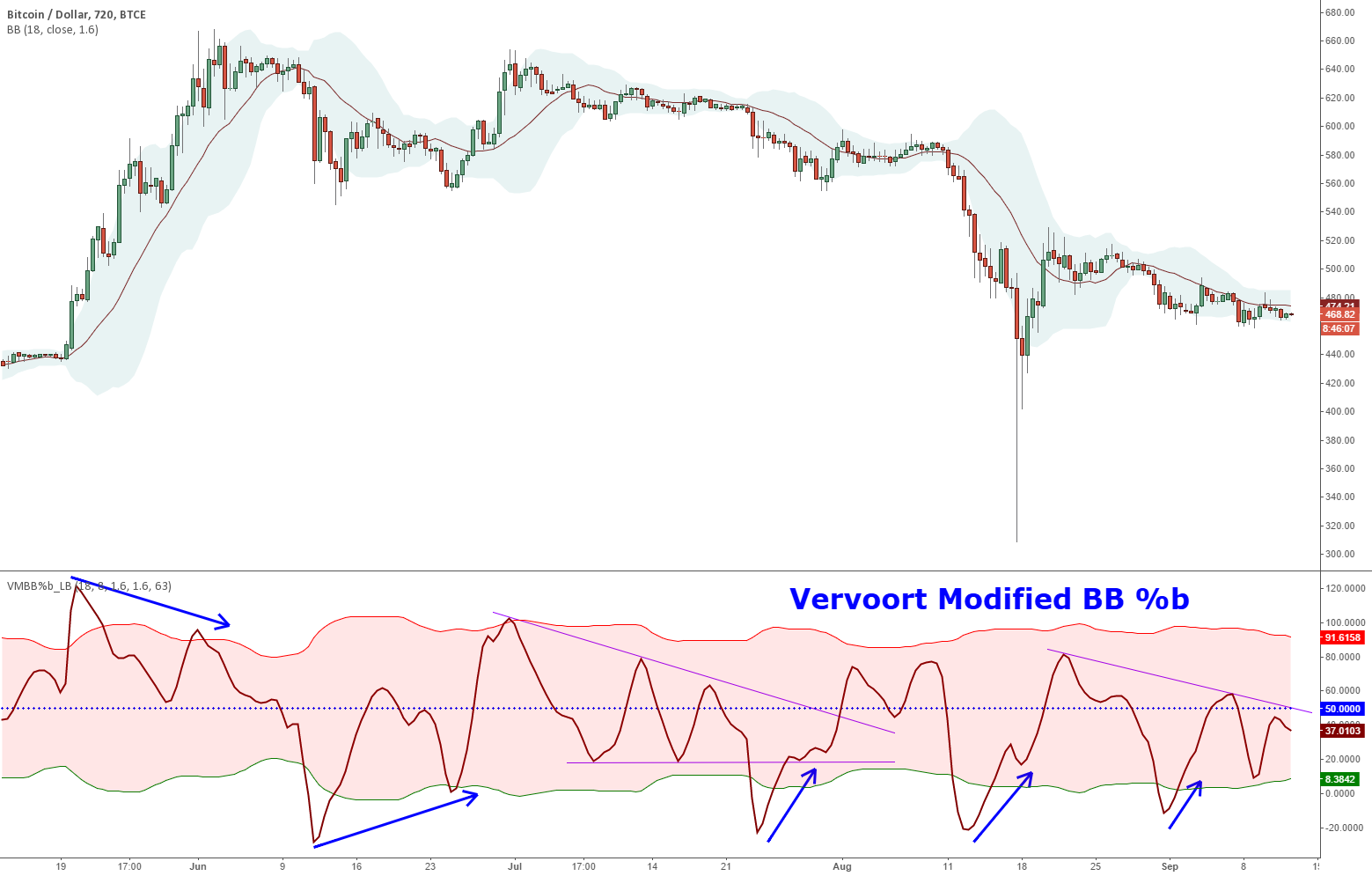 Vervoort Smoothed %b [LazyBear]