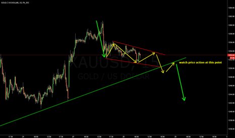 XAUUSD: XAUUSD | 15m waiting for action