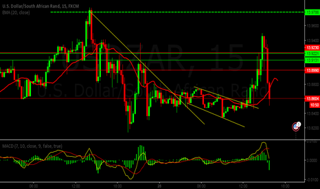 USDZAR: This is how I make money.