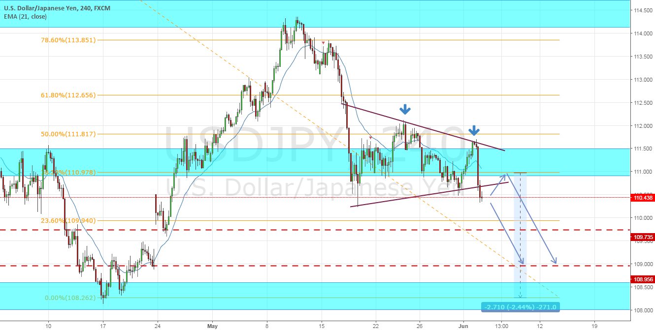 USDJPY further downside