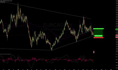 EURCAD: EURCAD Long - Trendline Support