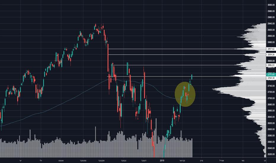 SPX: השוק כרכבת