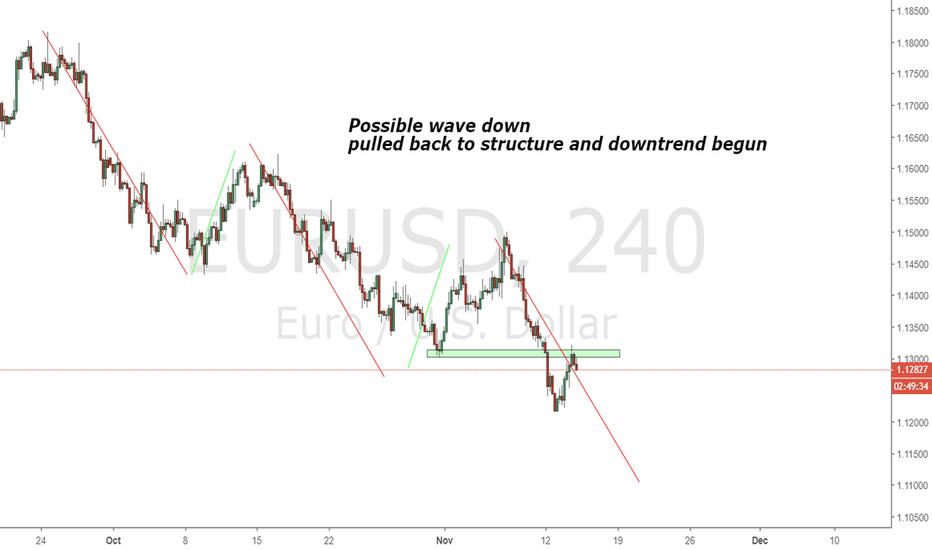 EURUSD: EURUSD Possible move down