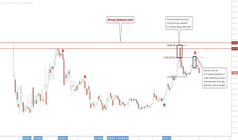 BTCGBP: BTCGBP: Nice Opportunity To Get Short Off Nice Levels! #Bitcoin