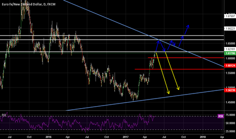 EURNZD: EUROKIWI - Possible Scenarios