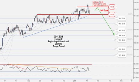 EURJPY: Excellent Long-Term Hunting Opportunity in EURJPY, Don't miss it