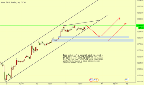 XAUUSD: gold wating for long in short tf