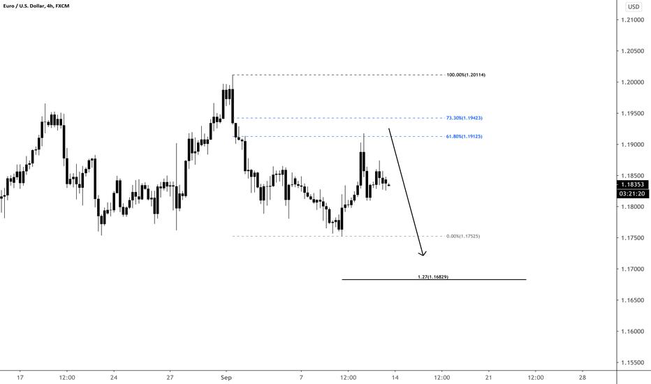 EUR/USD Market Open Short Setup for Sunday 9/13