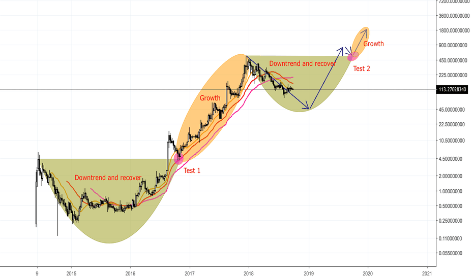 XMRUSD: MONERO (XMR/USD) CYCLE - xuanhaimmoer