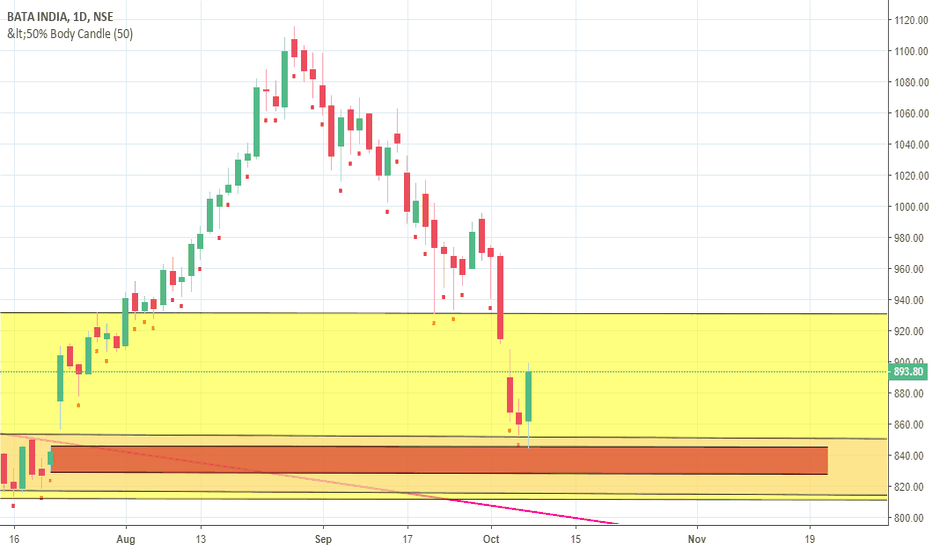 BATAINDIA: demand zone bata