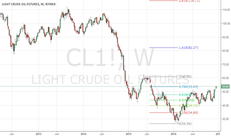 CL1!: Crude Oil looks good