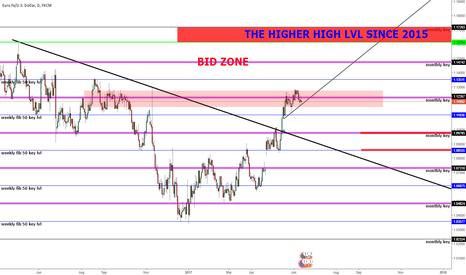 EURUSD: Euro dollar in a bid zone