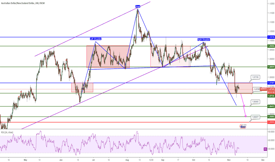 AUDNZD: AUDNZD, H-S&Rectangle&SupportRetest, 4H, Sell