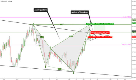 NZDUSD: SHORT TERM BUY
