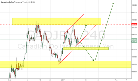CADJPY: CADJPY NEAR CHANNEL SUPPORT