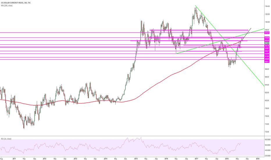DXY: $DXY running into wkly 200sma & Wkly S/R