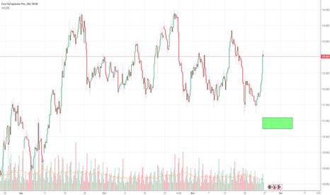 EURJPY: Buy trade