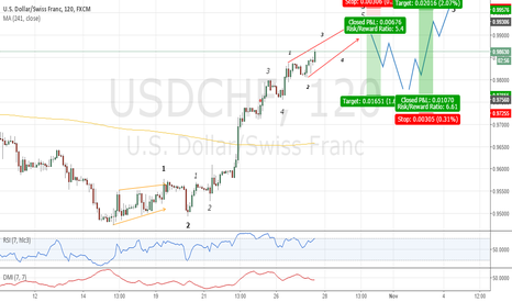 USDCHF: Ending Diagonal Potential and Then . . . ???