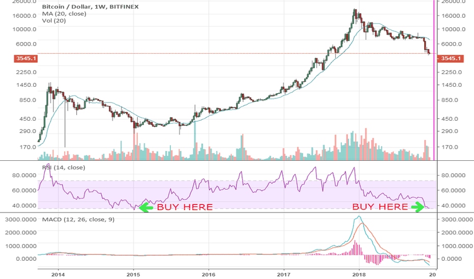 BTCUSD: It's really easy, buy when the 1W RSI gets this low.