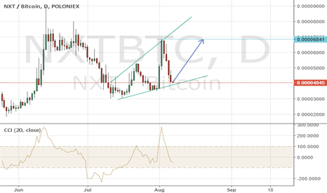 NXTBTC: NXTBTC, Up trend, Shown on chart