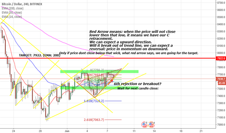 BTCUSD: Great Analysis Bitcoin (SEE!)