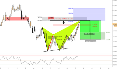 NZDCHF: (2h) Bearish Pending Order @ Confluence / Structure and Fibs