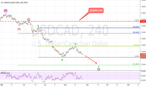 USDCAD: ELLIOTT WAVE ANALYSIS: USD/CAD Final Stage of Extension.