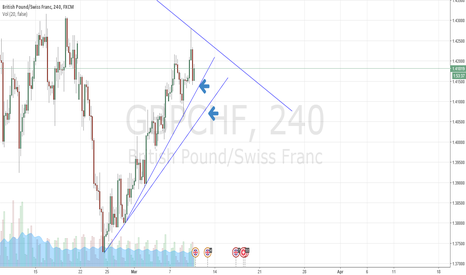 GBPCHF: Watch for breaks