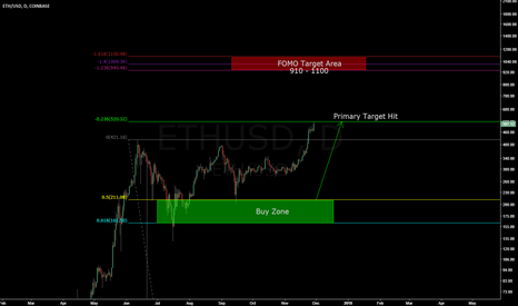 ETHUSD: Primary Target Hit - Could easily go higher