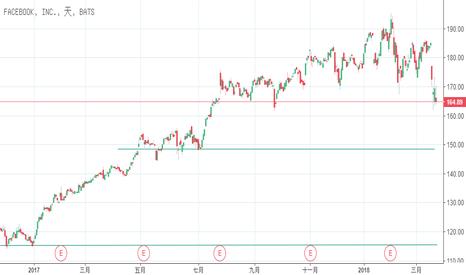 FB: FB:此次股價會跌到什麼程度?