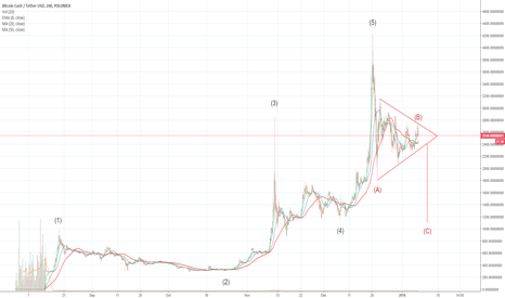 BCHUSDT: Bitcoin Cash Elliott Wave Count
