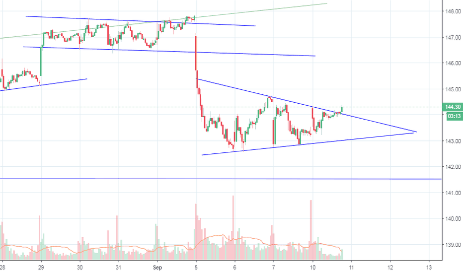 V: Breaking out of consolidating triangle upwards