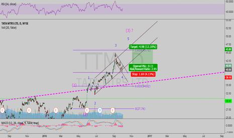TTM: TTM should be in 5 of (3)