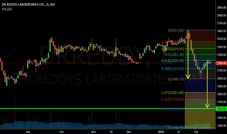 DRREDDY: DRREDDY can test 1615 if closes below 1990 levels