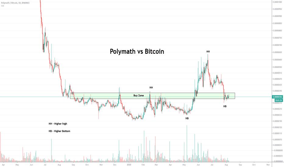 polimath btc tradingview