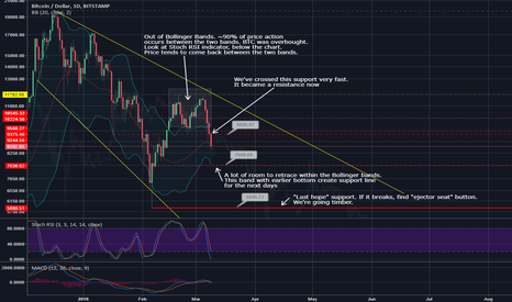 "BTCUSD: Going timber. Find ""ejector seat"" button immediately! BTCUSD"