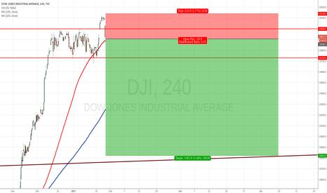 DJI: Dow Jones Short (again)