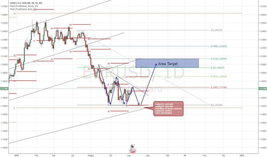 EURUSD: EUR/USD analisi tecnica 05/07/2018!