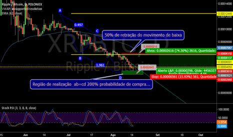 XRPBTC: XRP/BTC na região de realização