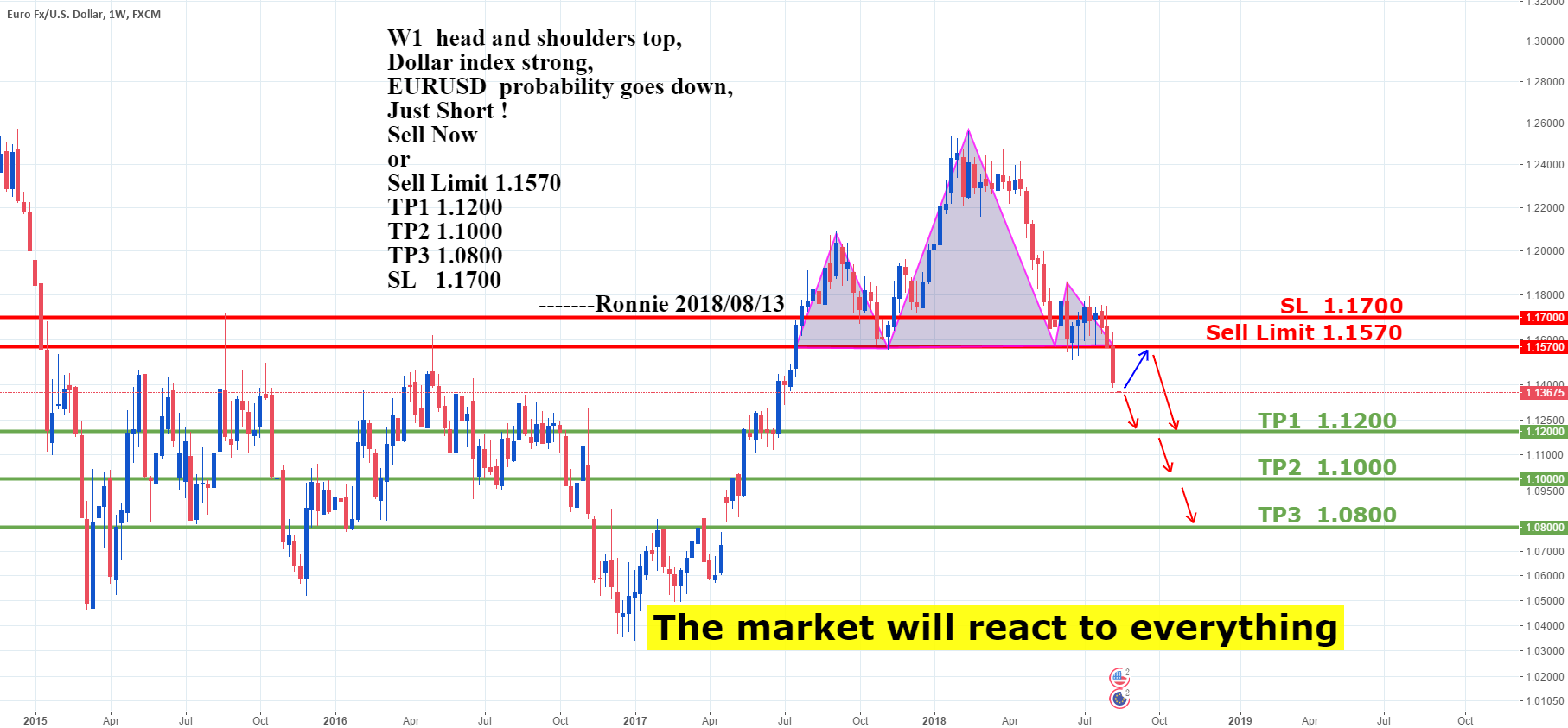 EURUSD  Sell Now or Sell Limit