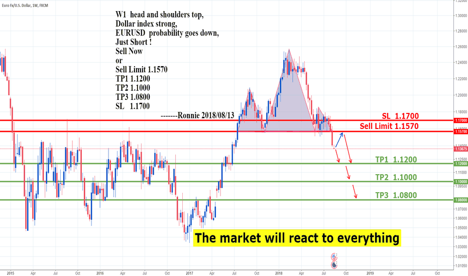 EURUSD: EURUSD  Sell Now or Sell Limit