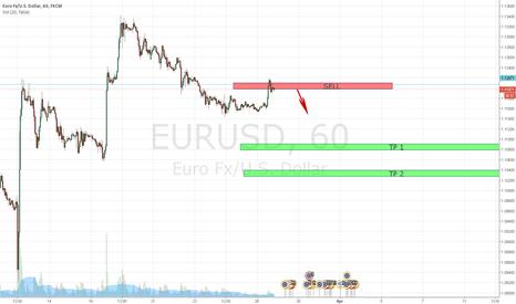 EURUSD: EURUSD setup #1