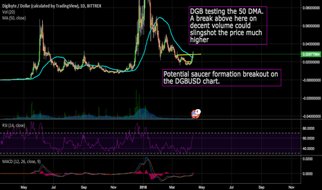 DGBUSD: Potential Saucer Formation Breakout on the DGBUSD Chart!